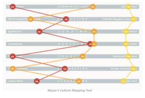 Meyers Culture Mapping