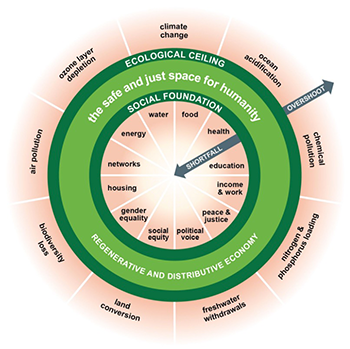 Doughnut of social and planetary boundaries