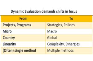Dynamic Evaluation demands shift in focus.