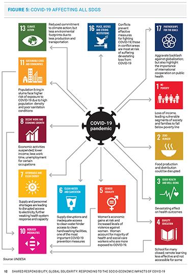 Covid 19 SDGs