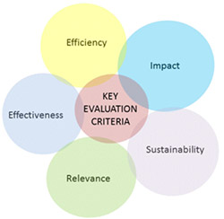 Key evaluation criteria