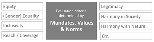 DAC Criteria