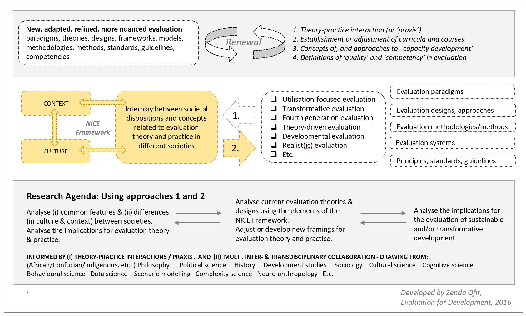 NICE Framework Part 3