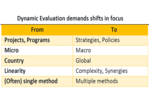 Dynamic Evaluation demands shift in focus.